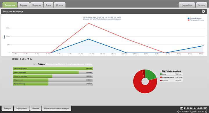 Отчет график pos sector