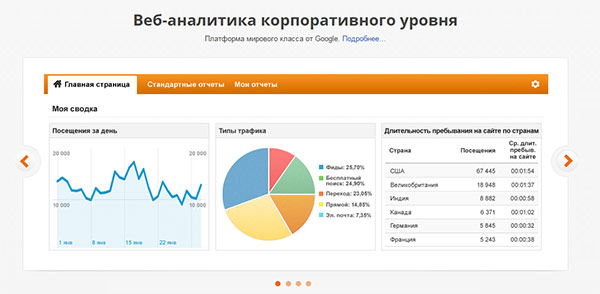 Продвижение вебсайта ресторана в интернете- аналитика