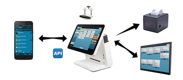 Схема роботи додатка Мобільний офіціант
